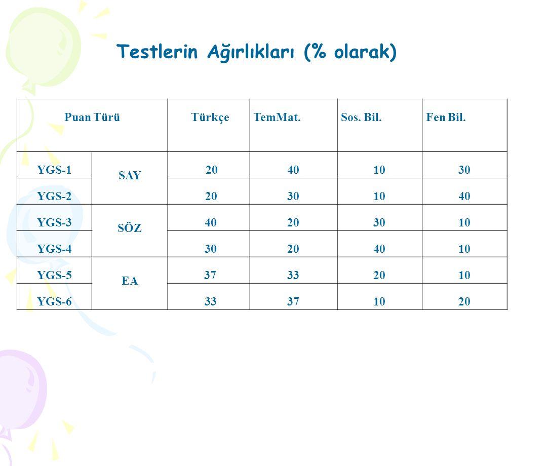 Testlerin Ağırlıkları (% olarak)