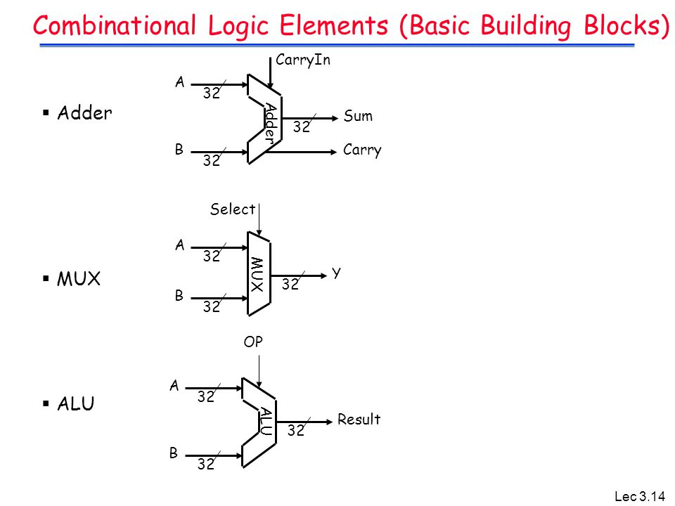 Combinational Logic Elements (Basic Building Blocks)