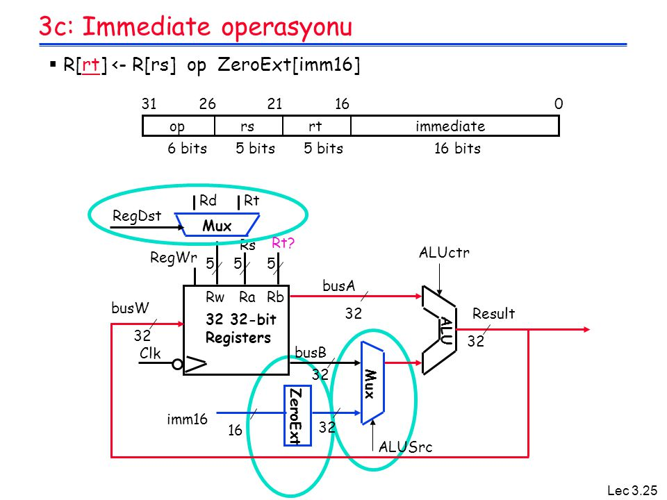 3c: Immediate operasyonu