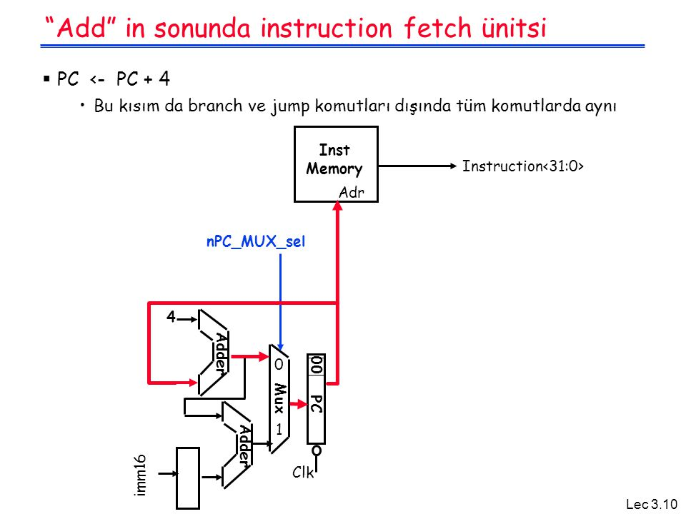 Add in sonunda instruction fetch ünitsi