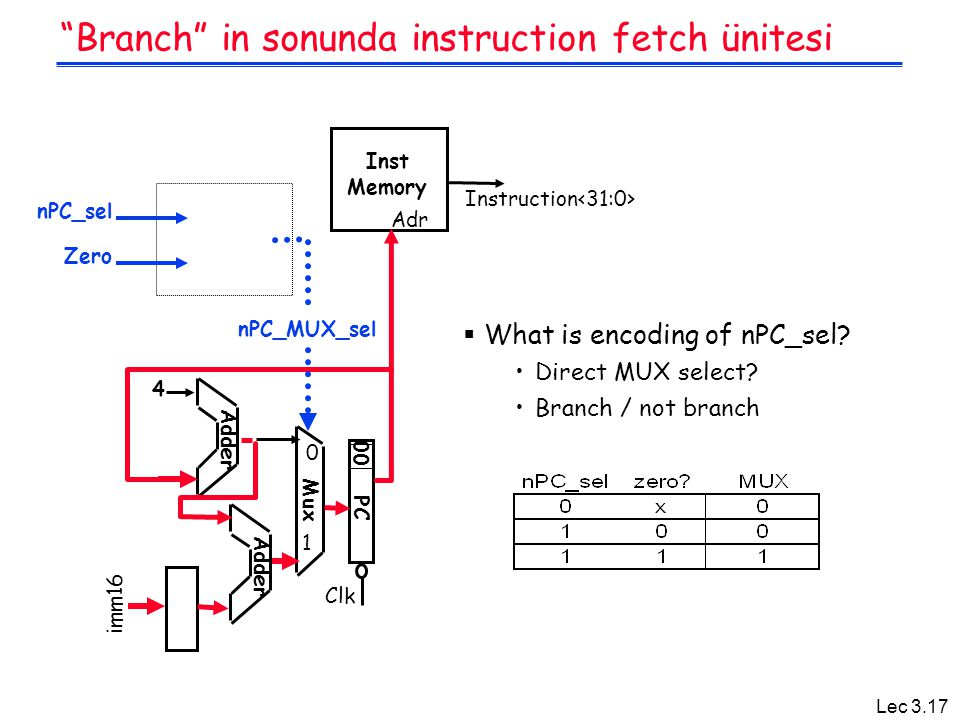Branch in sonunda instruction fetch ünitesi