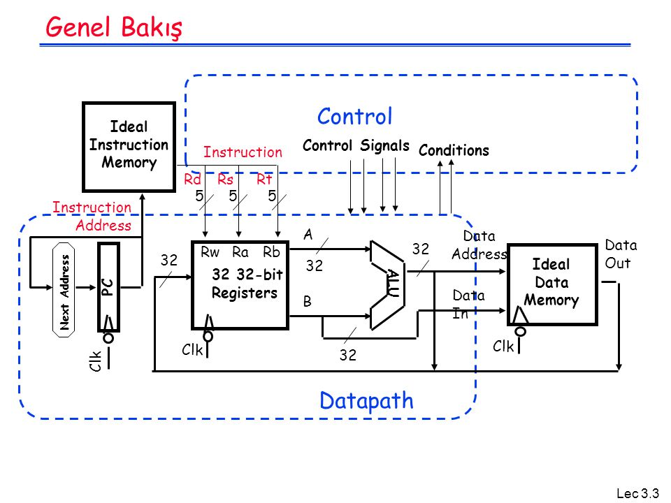 Genel Bakış Control Datapath Ideal Instruction Memory Control Signals