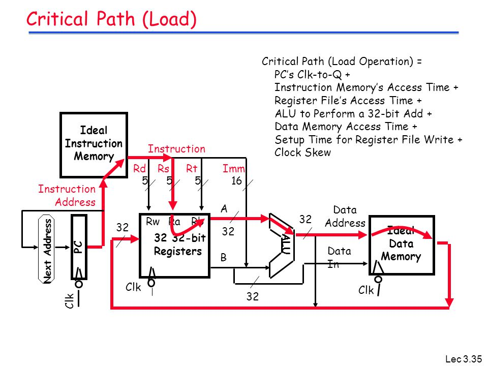 Critical Path (Load) Critical Path (Load Operation) = PC's Clk-to-Q +