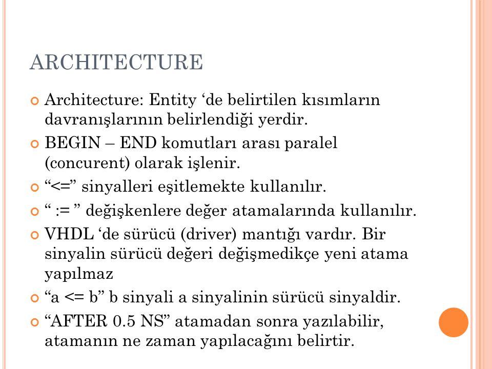 ARCHITECTURE Architecture: Entity 'de belirtilen kısımların davranışlarının belirlendiği yerdir.