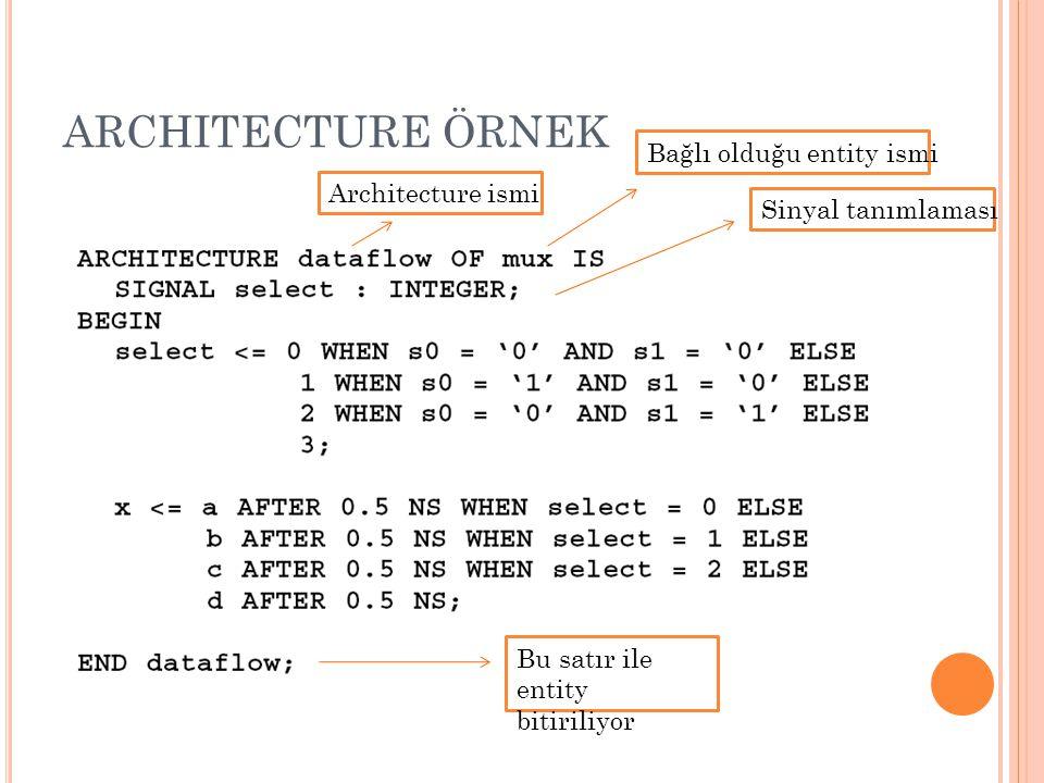 ARCHITECTURE ÖRNEK Bağlı olduğu entity ismi Architecture ismi