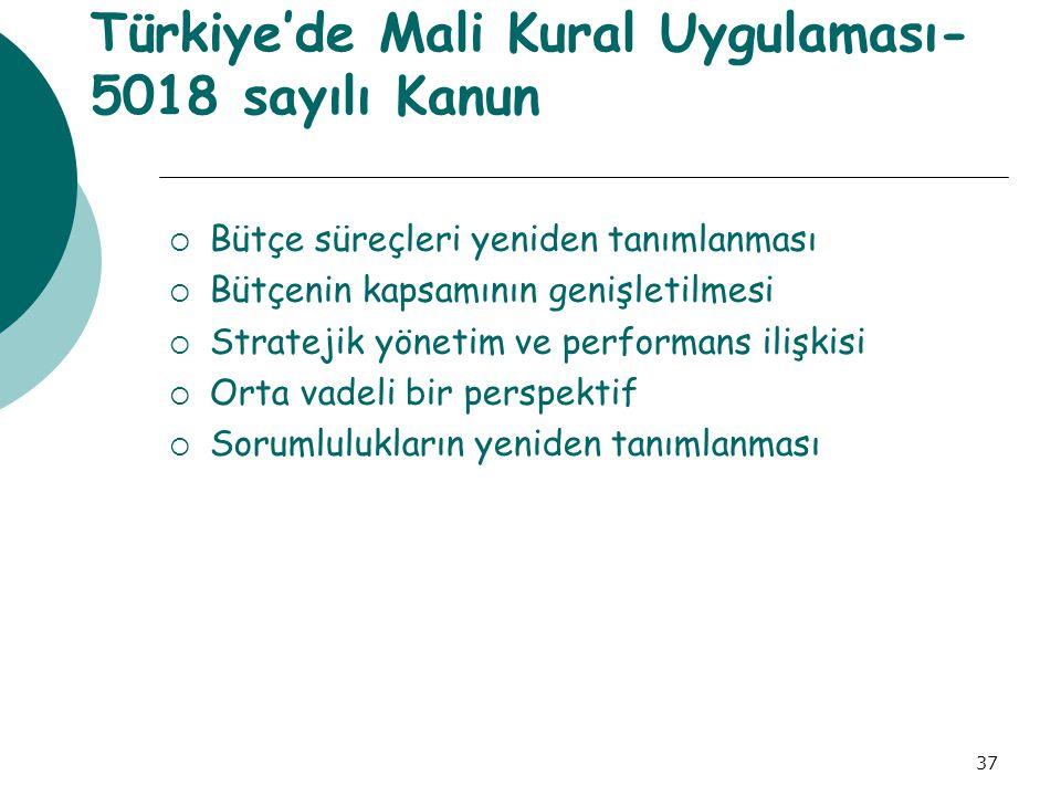 Türkiye'de Mali Kural Uygulaması- 5018 sayılı Kanun