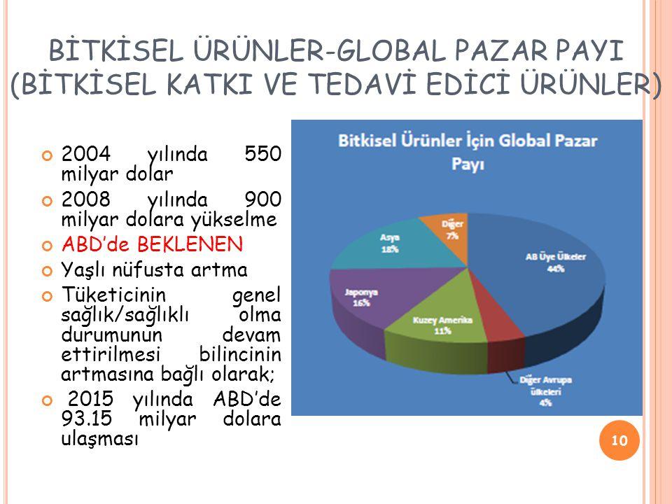BİTKİSEL ÜRÜNLER-GLOBAL PAZAR PAYI (BİTKİSEL KATKI VE TEDAVİ EDİCİ ÜRÜNLER)