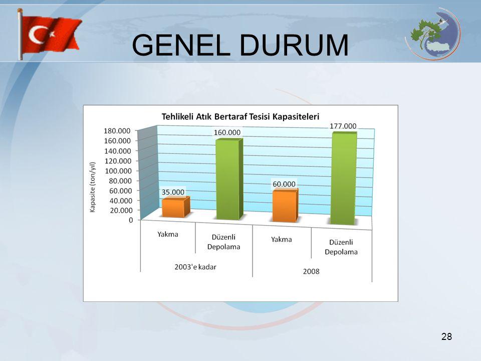 GENEL DURUM