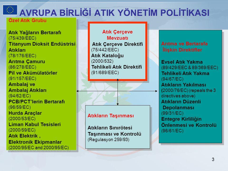 AVRUPA BİRLİĞİ ATIK YÖNETİM POLİTİKASI