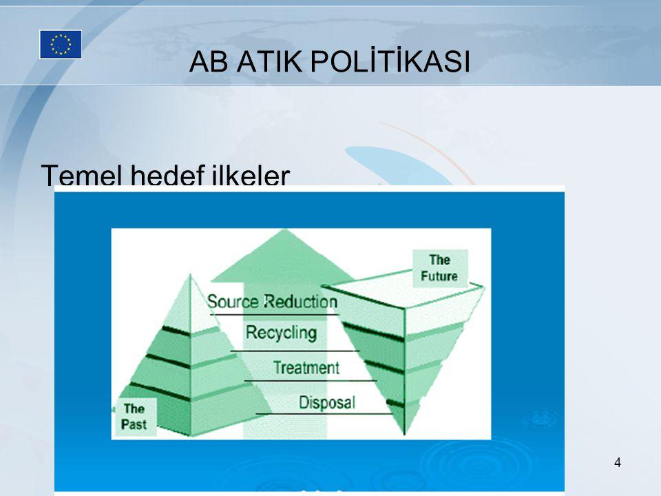 AB ATIK POLİTİKASI Temel hedef ilkeler