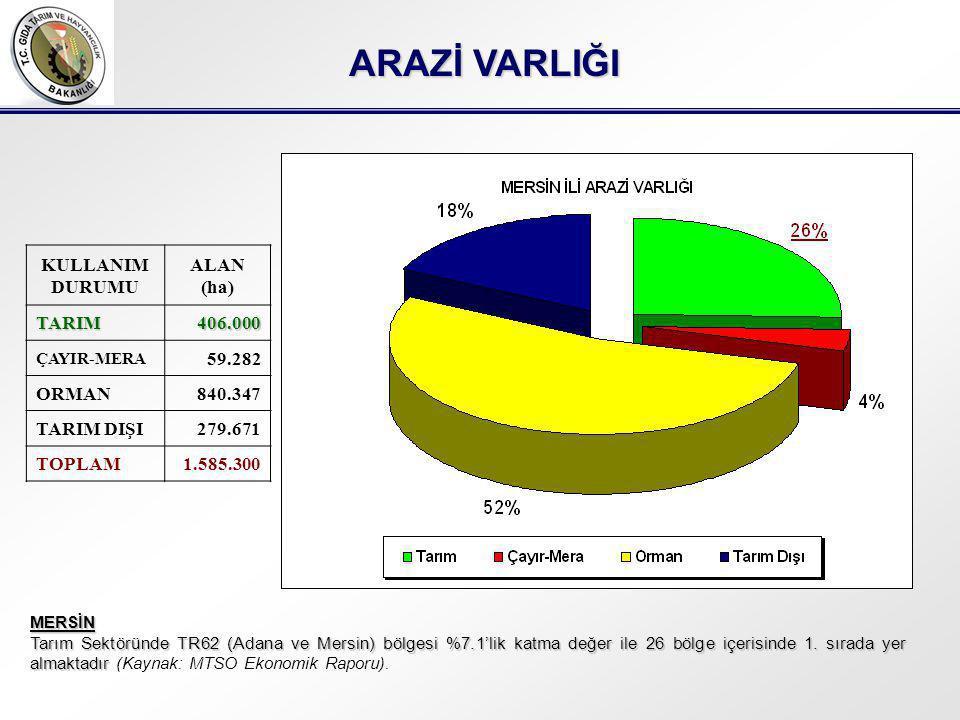 ARAZİ VARLIĞI KULLANIM DURUMU ALAN (ha) TARIM 406.000 59.282 ORMAN