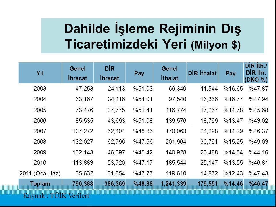 Dahilde İşleme Rejiminin Dış Ticaretimizdeki Yeri (Milyon $)