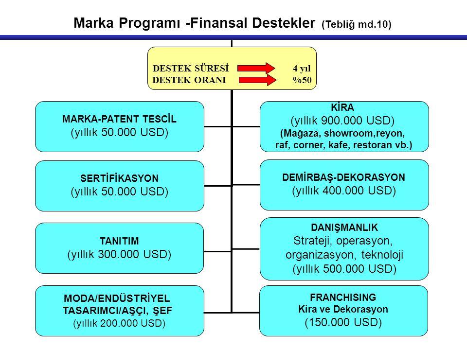 Marka Programı -Finansal Destekler (Tebliğ md.10)