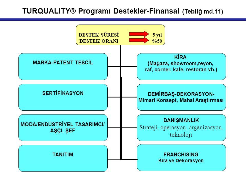 TURQUALITY® Programı Destekler-Finansal (Tebliğ md.11)
