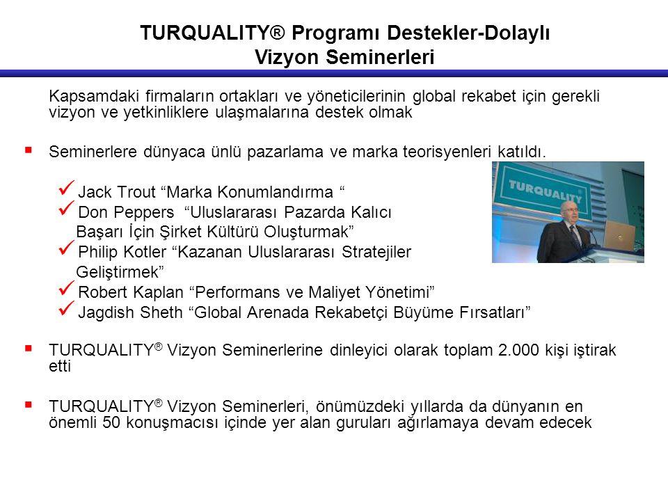 TURQUALITY® Programı Destekler-Dolaylı