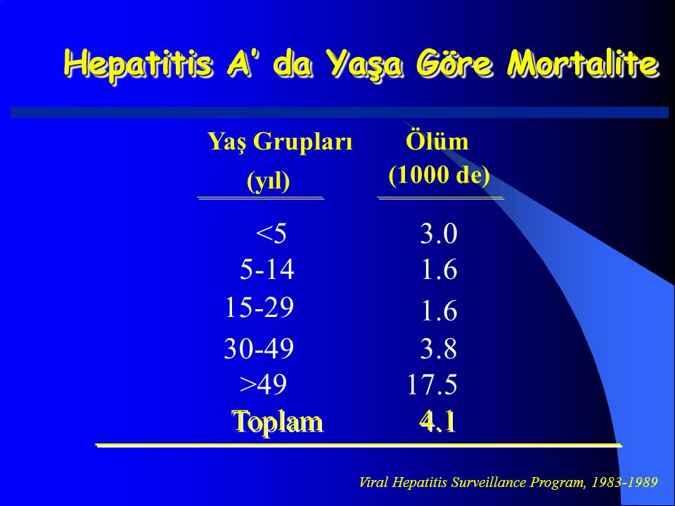 Hepatitis A' da Yaşa Göre Mortalite