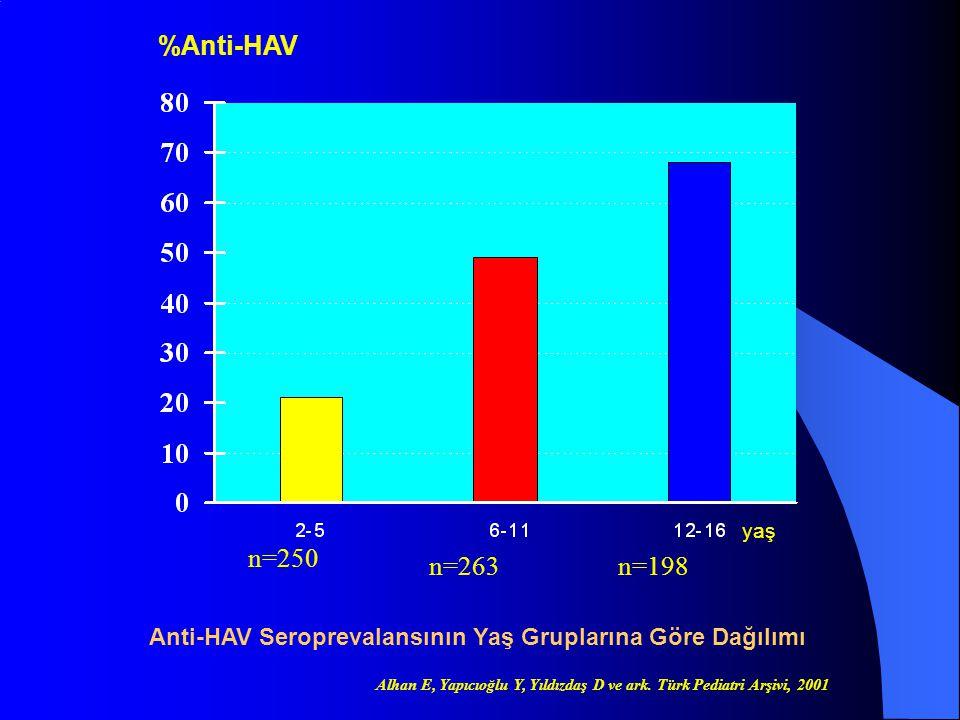 %Anti-HAV yaş. n=250. n=263. n=198. Anti-HAV Seroprevalansının Yaş Gruplarına Göre Dağılımı.