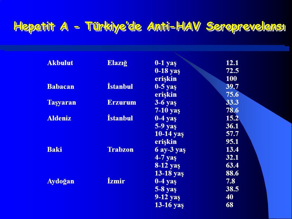 Hepatit A - Türkiye'de Anti-HAV Seroprevelansı