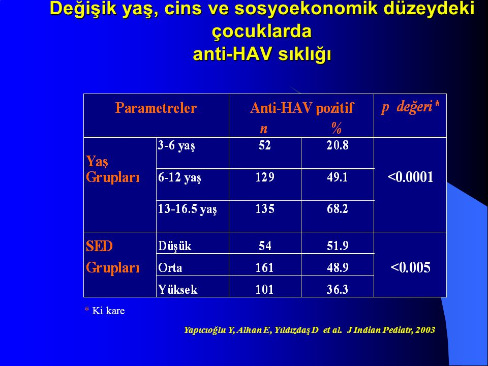 Değişik yaş, cins ve sosyoekonomik düzeydeki çocuklarda anti-HAV sıklığı