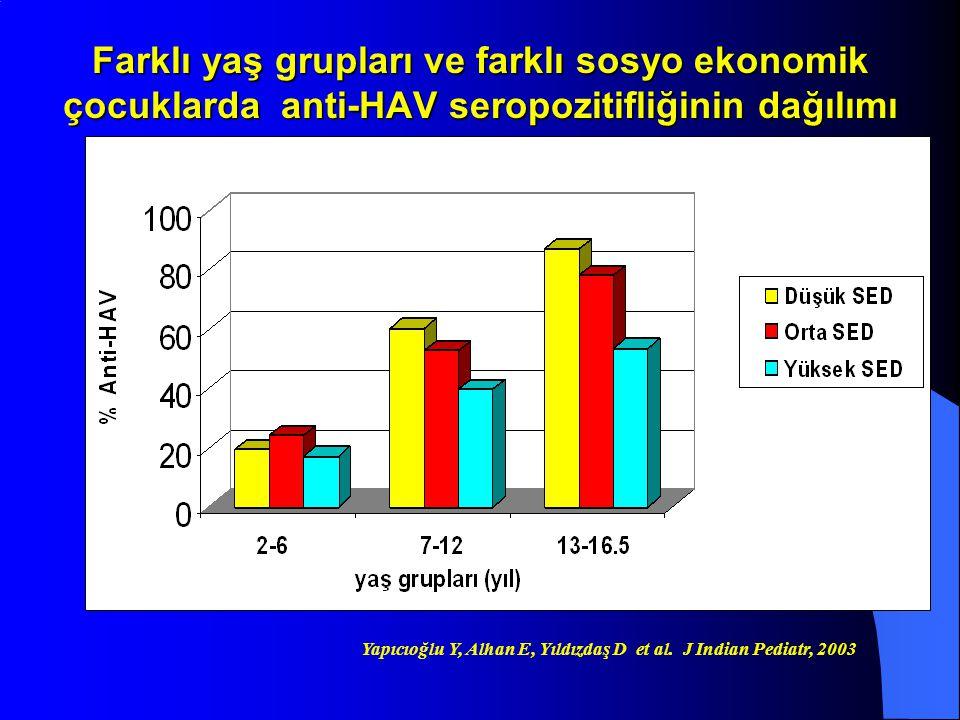 Farklı yaş grupları ve farklı sosyo ekonomik çocuklarda anti-HAV seropozitifliğinin dağılımı