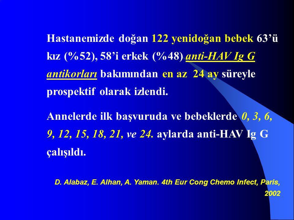 Hastanemizde doğan 122 yenidoğan bebek 63'ü kız (%52), 58'i erkek (%48) anti-HAV Ig G antikorları bakımından en az 24 ay süreyle prospektif olarak izlendi.
