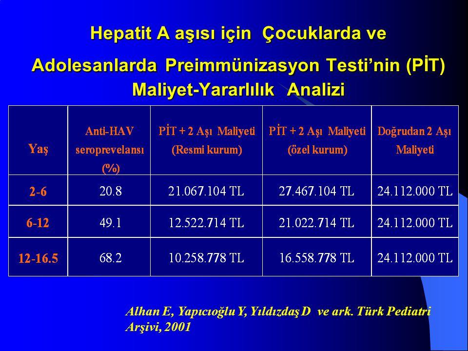 Hepatit A aşısı için Çocuklarda ve Adolesanlarda Preimmünizasyon Testi'nin (PİT) Maliyet-Yararlılık Analizi