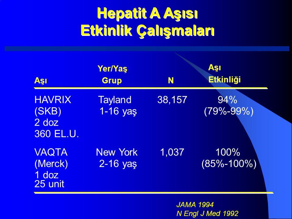 Hepatit A Aşısı Etkinlik Çalışmaları HAVRIX Tayland 38,157 94% (SKB)