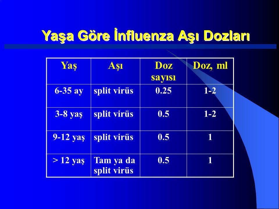 Yaşa Göre İnfluenza Aşı Dozları