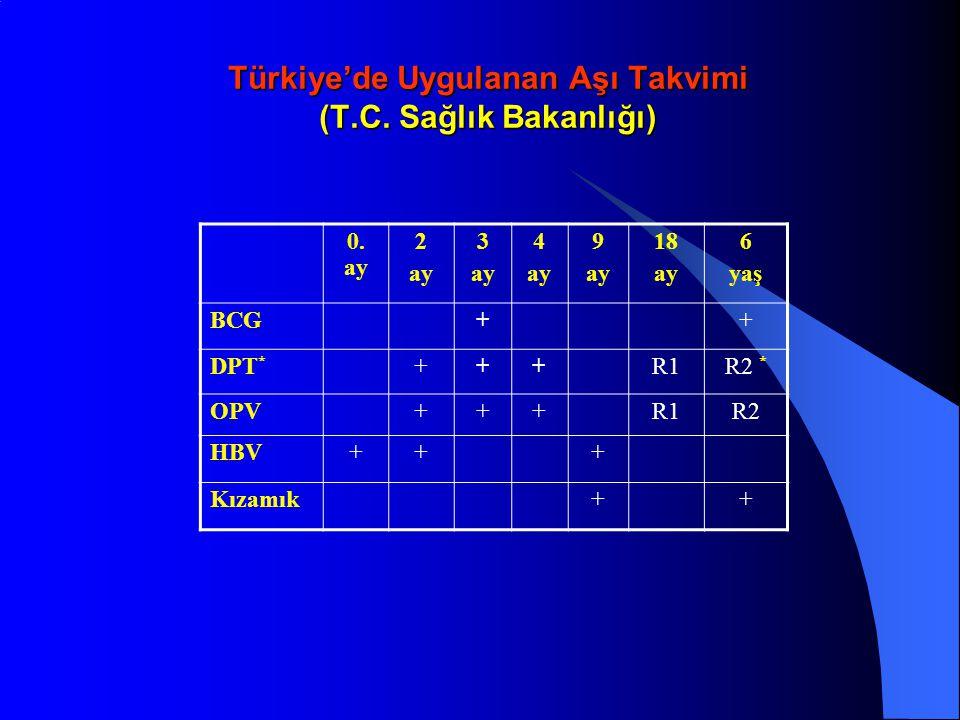 Türkiye'de Uygulanan Aşı Takvimi (T.C. Sağlık Bakanlığı)