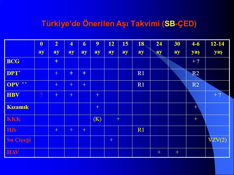Türkiye'de Önerilen Aşı Takvimi (SB-ÇED)