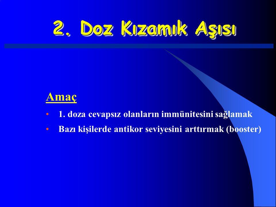 2. Doz Kızamık Aşısı Amaç. 1. doza cevapsız olanların immünitesini sağlamak.