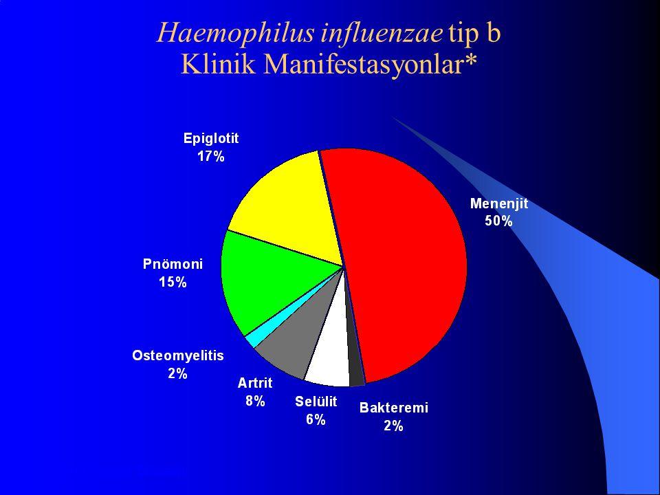 Haemophilus influenzae tip b Klinik Manifestasyonlar*