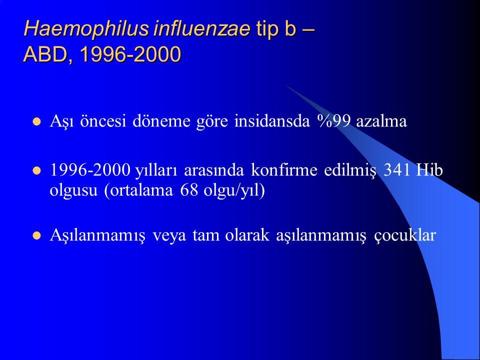 Haemophilus influenzae tip b – ABD, 1996-2000