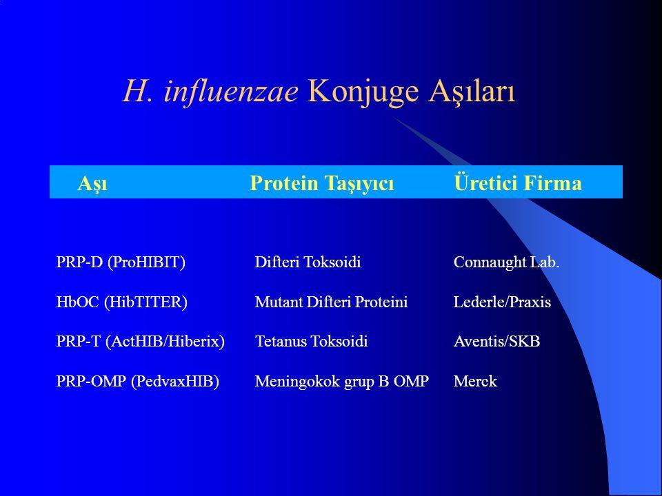 H. influenzae Konjuge Aşıları