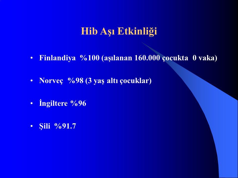 Hib Aşı Etkinliği Finlandiya %100 (aşılanan 160.000 çocukta 0 vaka)