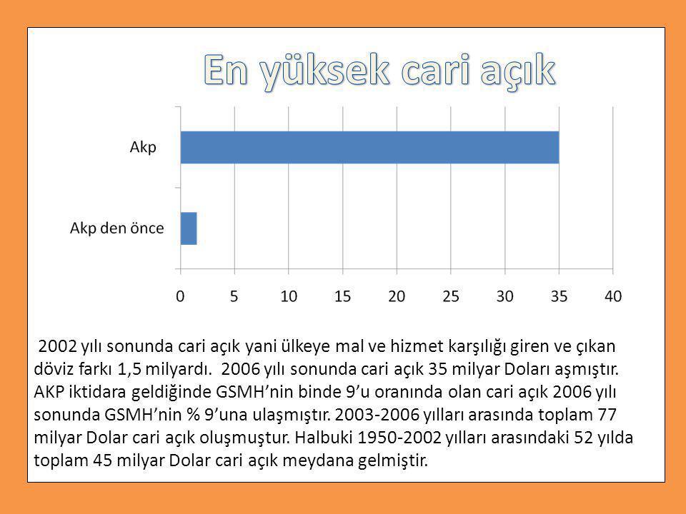 2002 yılı sonunda cari açık yani ülkeye mal ve hizmet karşılığı giren ve çıkan döviz farkı 1,5 milyardı. 2006 yılı sonunda cari açık 35 milyar Doları aşmıştır. AKP iktidara geldiğinde GSMH'nin binde 9'u oranında olan cari açık 2006 yılı sonunda GSMH'nin % 9'una ulaşmıştır. 2003-2006 yılları arasında toplam 77 milyar Dolar cari açık oluşmuştur. Halbuki 1950-2002 yılları arasındaki 52 yılda toplam 45 milyar Dolar cari açık meydana gelmiştir.