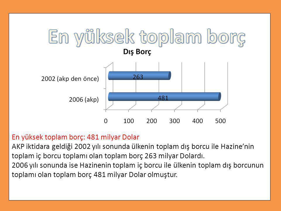 En yüksek toplam borç: 481 milyar Dolar AKP iktidara geldiği 2002 yılı sonunda ülkenin toplam dış borcu ile Hazine'nin toplam iç borcu toplamı olan toplam borç 263 milyar Dolardı. 2006 yılı sonunda ise Hazinenin toplam iç borcu ile ülkenin toplam dış borcunun toplamı olan toplam borç 481 milyar Dolar olmuştur.