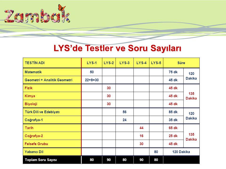 LYS'de Testler ve Soru Sayıları