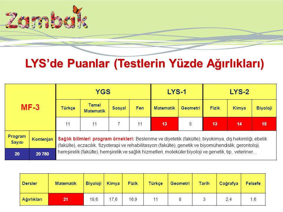 LYS'de Puanlar (Testlerin Yüzde Ağırlıkları)