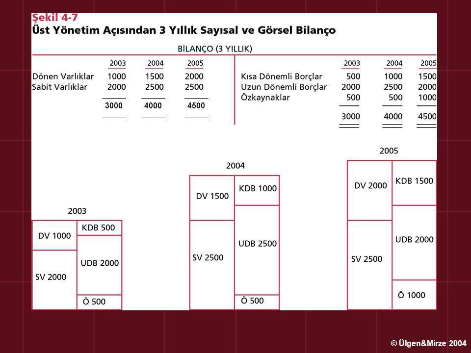 3000 4000 4500 © Ülgen&Mirze 2004