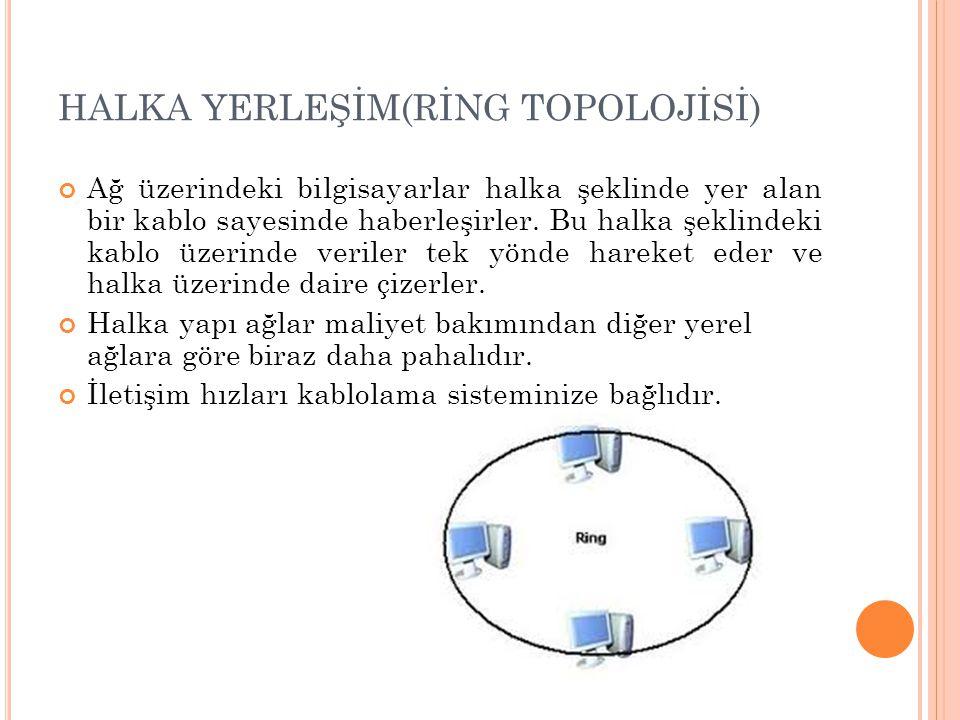 HALKA YERLEŞİM(RİNG TOPOLOJİSİ)