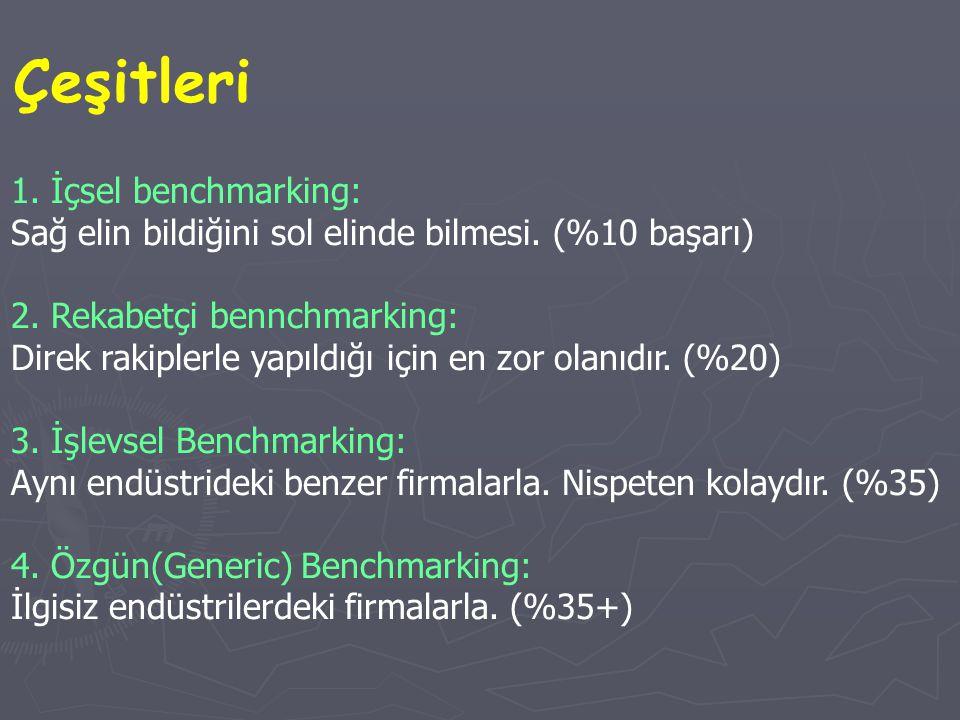Çeşitleri 1. İçsel benchmarking:
