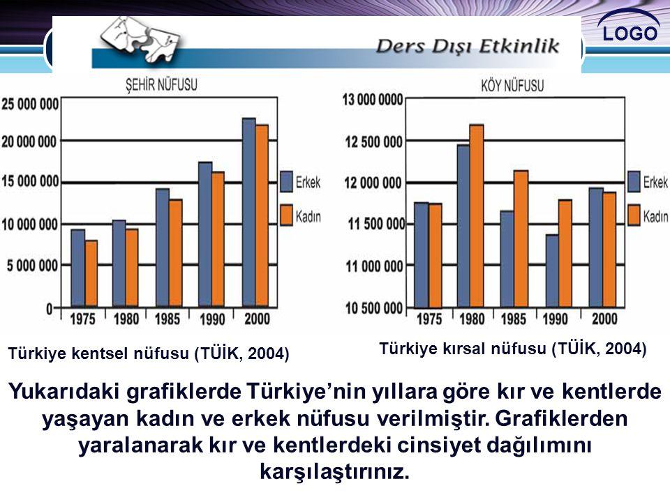 Türkiye kırsal nüfusu (TÜİK, 2004)