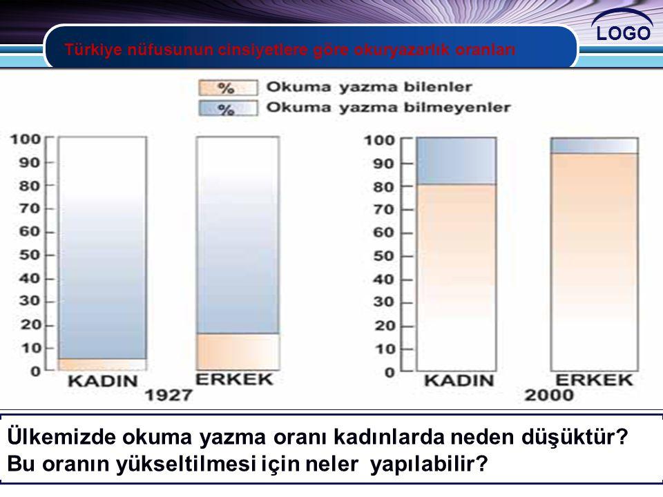 Türkiye nüfusunun cinsiyetlere göre okuryazarlık oranları
