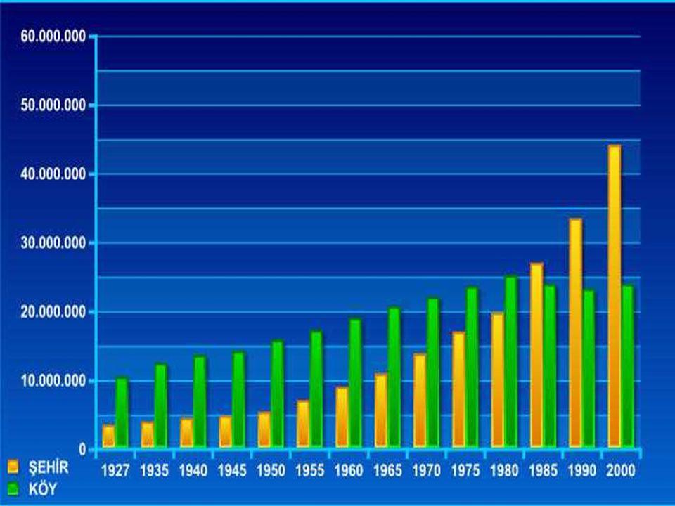Cumhuriyetin ilk yıllarında kırsal nüfus, toplam nüfusumuzun büyük kısmını oluşturuyordu. 1927 de ülkemiz nüfusunun % 83,8 i kır, %16,2 si şehir yerleşmelerinde yaşıyordu. Kırsal nüfusun bu miktarının fazlalığı etkisini giderek kaybetmesine rağmen 1970 li yılların sonlarına kadar devam etmiştir.