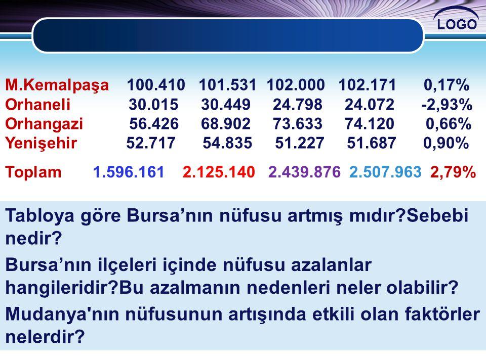 Tabloya göre Bursa'nın nüfusu artmış mıdır Sebebi nedir