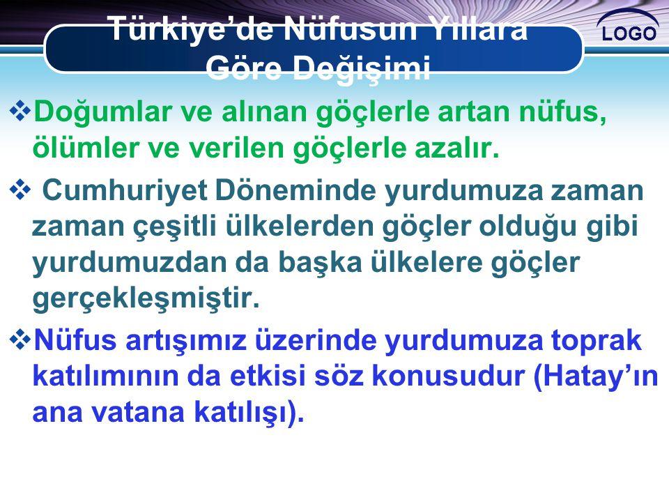 Türkiye'de Nüfusun Yıllara Göre Değişimi
