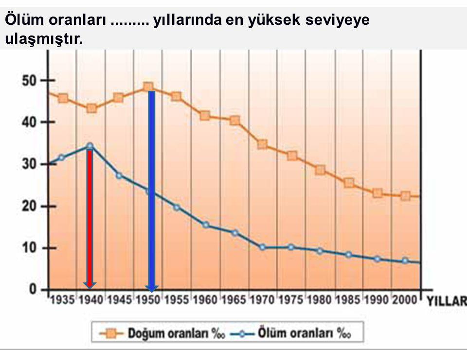 Türkiye'de 1935-2000 yılları arasında doğum ve ölüm oranları