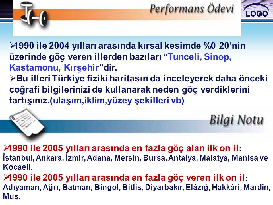 1990 ile 2004 yılları arasında kırsal kesimde %0 20'nin üzerinde göç veren illerden bazıları Tunceli, Sinop, Kastamonu, Kırşehir dir.