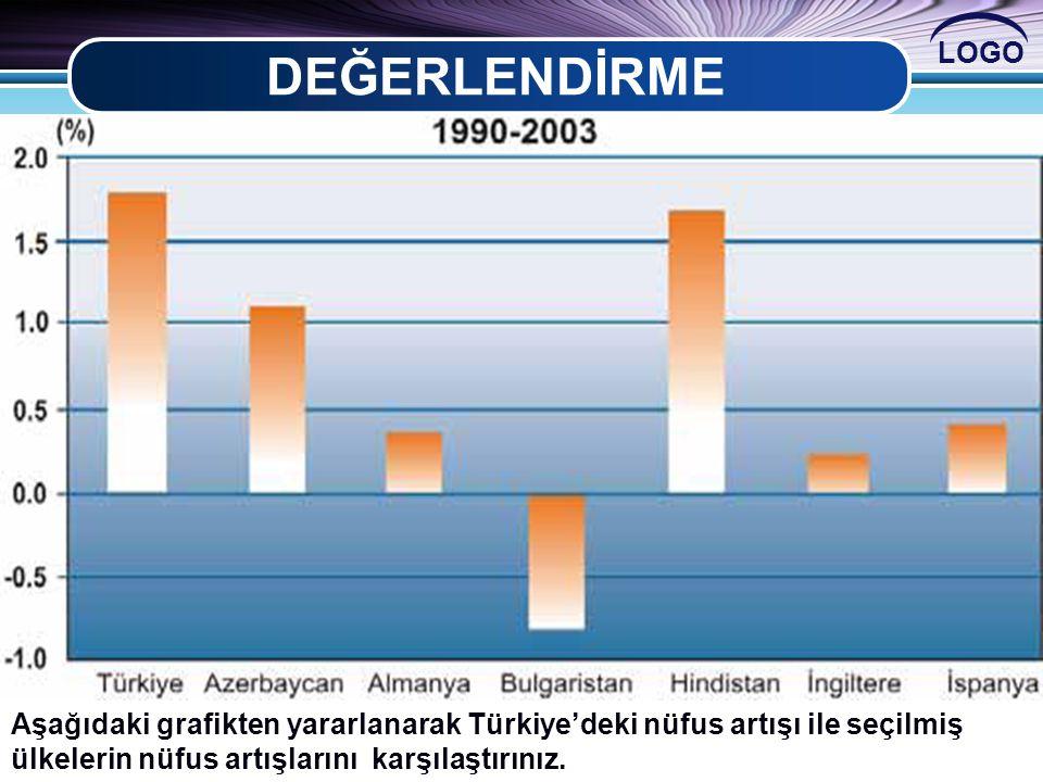 DEĞERLENDİRME Aşağıdaki grafikten yararlanarak Türkiye'deki nüfus artışı ile seçilmiş ülkelerin nüfus artışlarını karşılaştırınız.